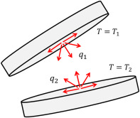 Radiation Heat Transfer - an overview | ScienceDirect Topics
