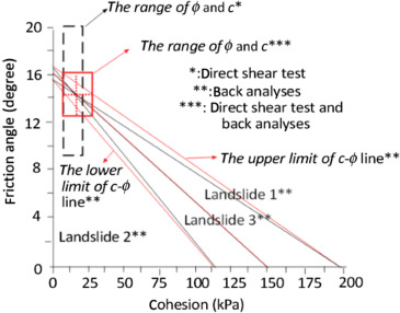 Probabilistic Analysis Applied to Rock Slope Stability: A