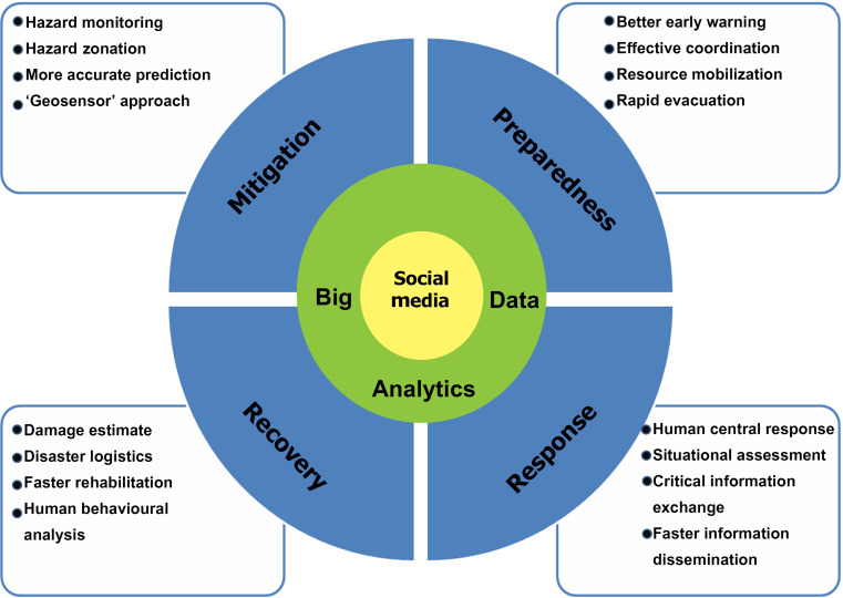 Big Data Analytics and Social Media in Disaster Management