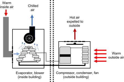 Air Conditioner An Overview Sciencedirect Topics