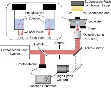 Laser Irradiation - an overview | ScienceDirect Topics