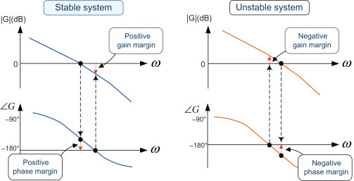 Gain Crossover Frequency - an overview | ScienceDirect Topics