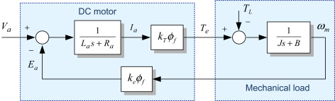 Armature Applied Voltage - an overview | ScienceDirect Topics