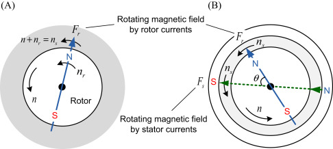 Rotating Magnetic Field - an overview | ScienceDirect Topics