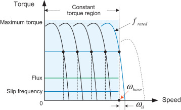 Induction Motor - an overview | ScienceDirect Topics