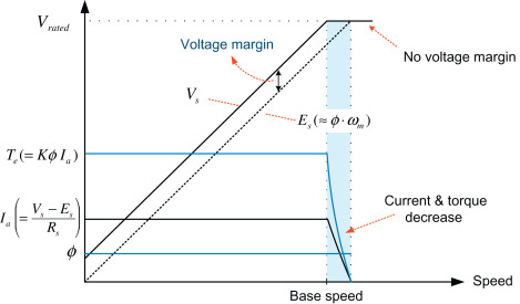 Armature Voltage - an overview   ScienceDirect Topics