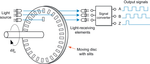 Incremental Encoder - an overview | ScienceDirect Topics