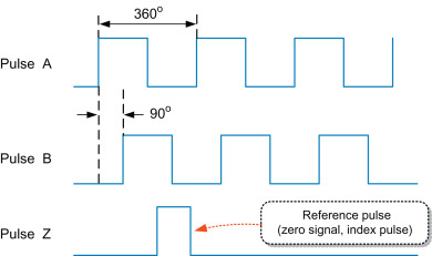 Incremental Encoder - an overview   ScienceDirect Topics