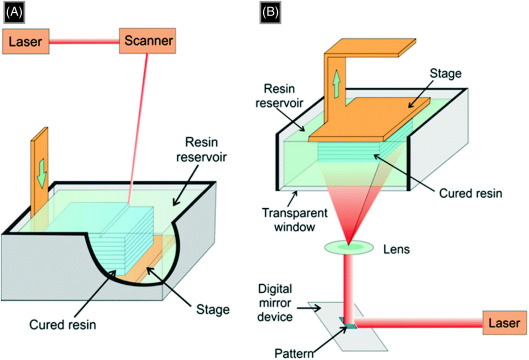 Photocurable Resin - an overview | ScienceDirect Topics