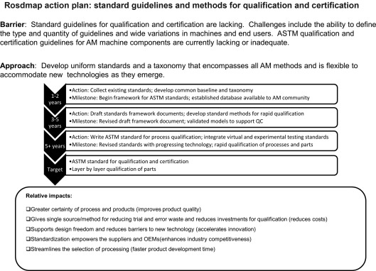 Quantification and certification of additive manufacturing materials