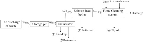 Bottom residue discharge