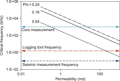 Acoustic Frequency - an overview | ScienceDirect Topics