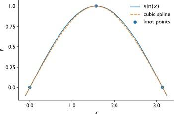 Cubic Spline - an overview | ScienceDirect Topics