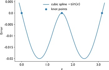 Cubic Spline - an overview | ScienceDirect Topics