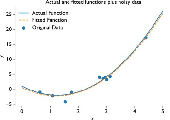 Least Squares Methods - an overview | ScienceDirect Topics