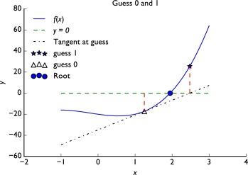 Newton's Method - an overview | ScienceDirect Topics