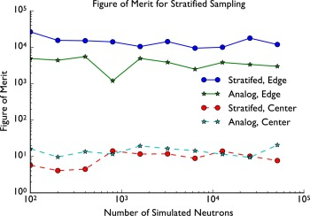 Stratified Sampling - an overview | ScienceDirect Topics