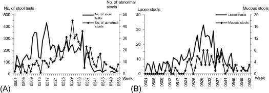 Abnormal Feces - an overview | ScienceDirect Topics