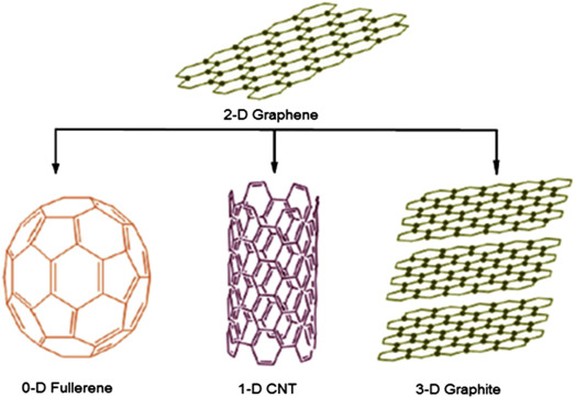 Alginate-Based Hybrid Nanocomposite Materials - ScienceDirect