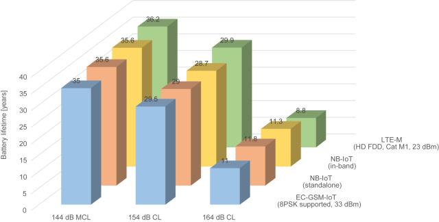Amplifier Efficiency - an overview | ScienceDirect Topics
