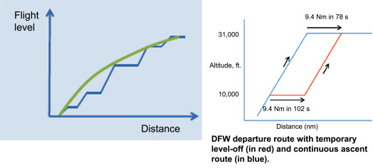 Takeoff - an overview | ScienceDirect Topics