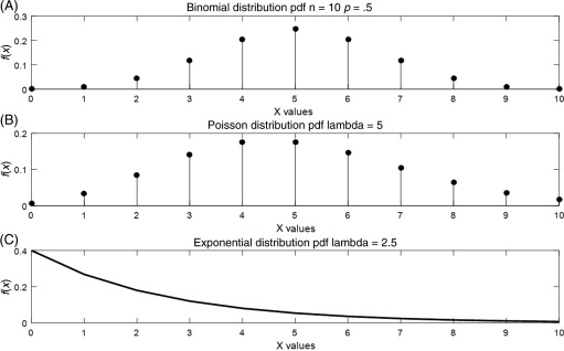 Discrete Random Variable - an overview | ScienceDirect Topics