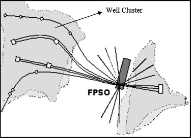 FPSO - an overview   ScienceDirect Topics
