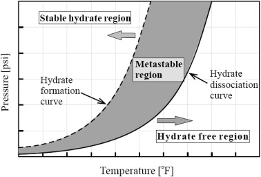 Hydrate Dissociation - an overview | ScienceDirect Topics