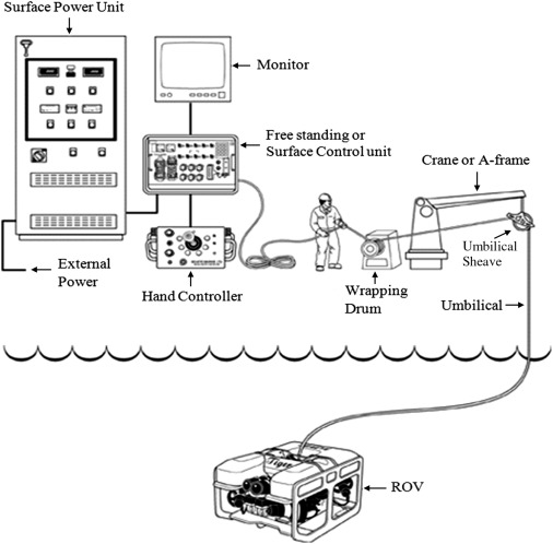 Remotely Operated Vehicle - an overview | ScienceDirect Topics