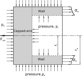 Thicker Wall Pipe - an overview | ScienceDirect Topics
