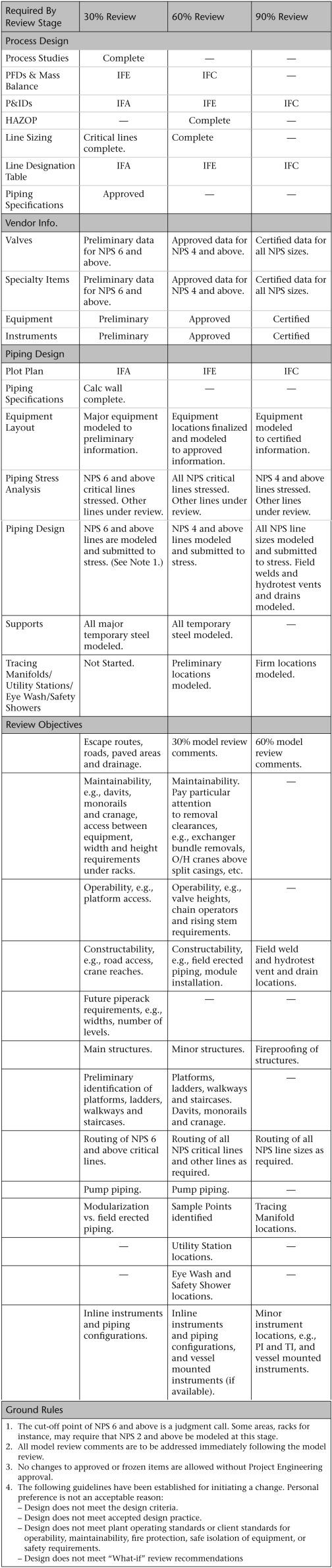 table 3 4  model review matrix