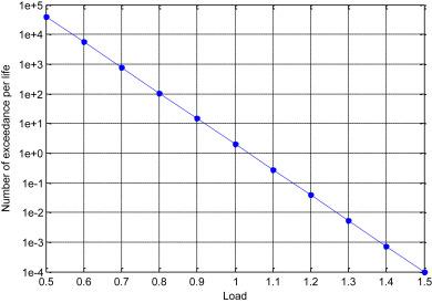 Exceedance - an overview   ScienceDirect Topics