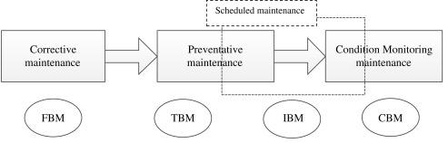 Efficient Maintenance - an overview | ScienceDirect Topics