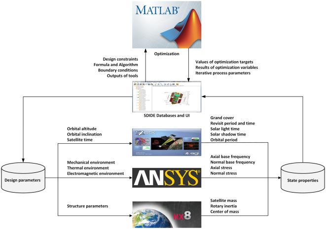 Multidisciplinary Design Optimization of a Micro/Nano Satellite