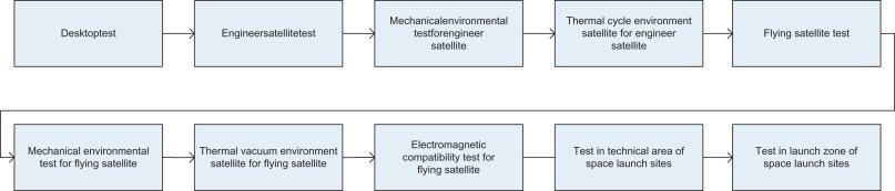 Ground Tests of Micro/Nano Satellites - ScienceDirect