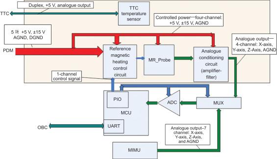 Magnetometer Technology - ScienceDirect on lab oven schematic, sequence detector schematic, s cam schematic, vlf metal detector schematic, crystal radio schematic, plasma thruster schematic,