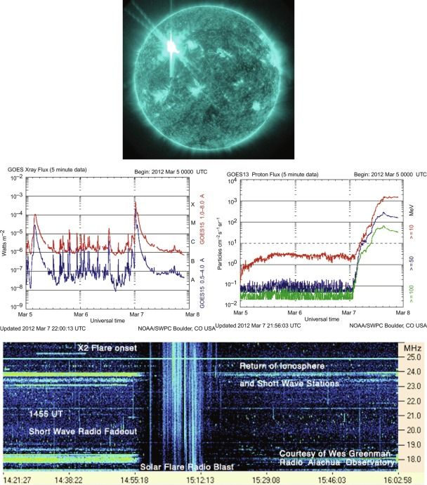 Solar Flare Forecasting: Present Methods and Challenges