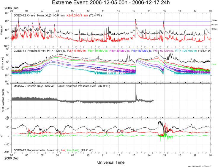 Extreme Space Weather Events: A GOES Perspective - ScienceDirect