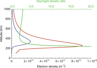 L1 Frequency - an overview | ScienceDirect Topics