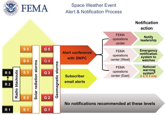 Extreme Space Weather And Emergency Management Sciencedirect