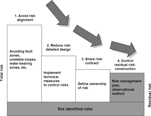 Risk Acceptance Criterion An Overview Sciencedirect Topics