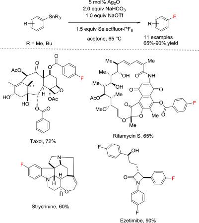 Emerging fluorination methods in organic chemistry relevant