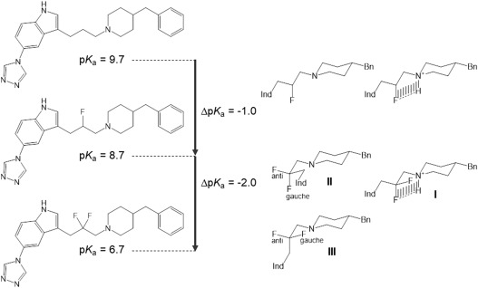 Fluorination patterns in small alkyl groups: their impact on