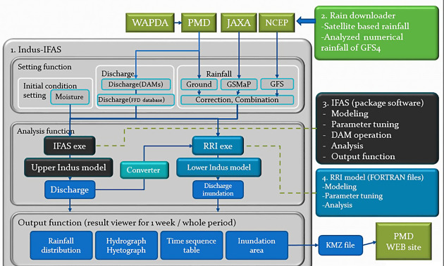 Flood Forecasting - an overview   ScienceDirect Topics