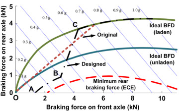 Brake Force - an overview | ScienceDirect Topics