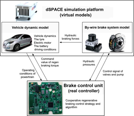 Brake-Blending Control of EVs - ScienceDirect