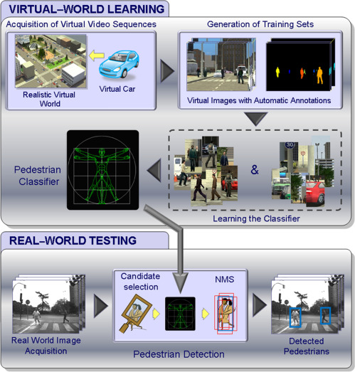 Simulation Tools - ScienceDirect