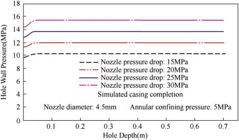 Nozzle Pressure An Overview Sciencedirect Topics