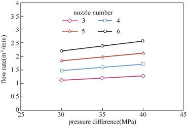 Nozzle Pressure - an overview | ScienceDirect Topics