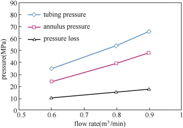 Frictional Pressure Loss - an overview | ScienceDirect Topics